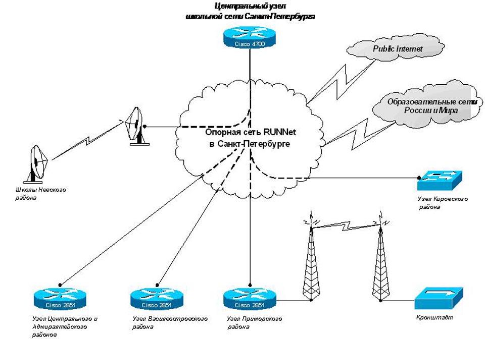 Схема подключений городского